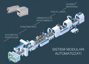 fitri trifase sistemi modulari automatizzati