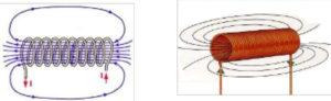 elettromagneti solenoidi campo magnetico