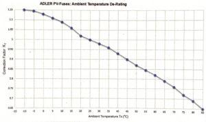 Fuse PV ambient temperature derating