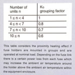 Kg grouping factor fuse PV
